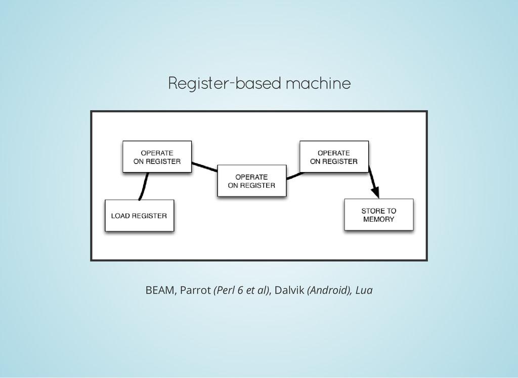 Register-based machine BEAM, Parrot (Perl 6 et ...