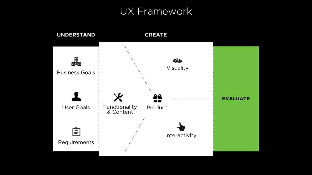 CREATE Business Goals Interactivity Functionali...