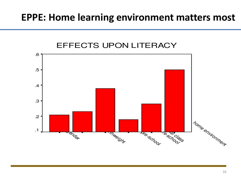 EPPE: Home learning environment matters most EF...