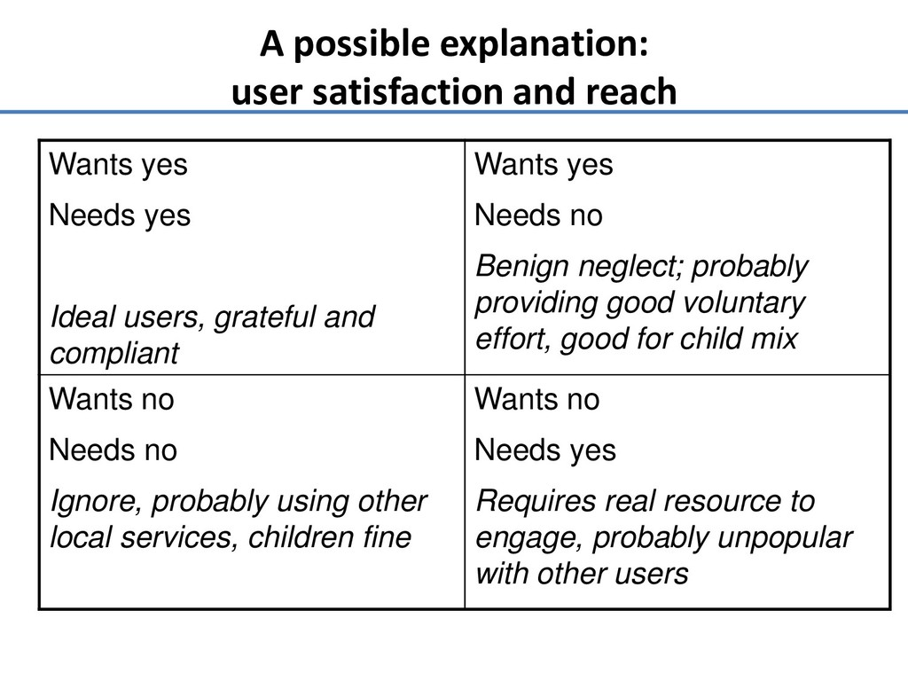 A possible explanation: user satisfaction and r...