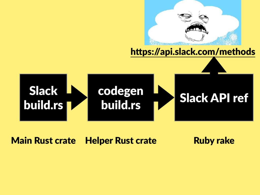 Slack build.rs Main Rust crate codegen build.rs...