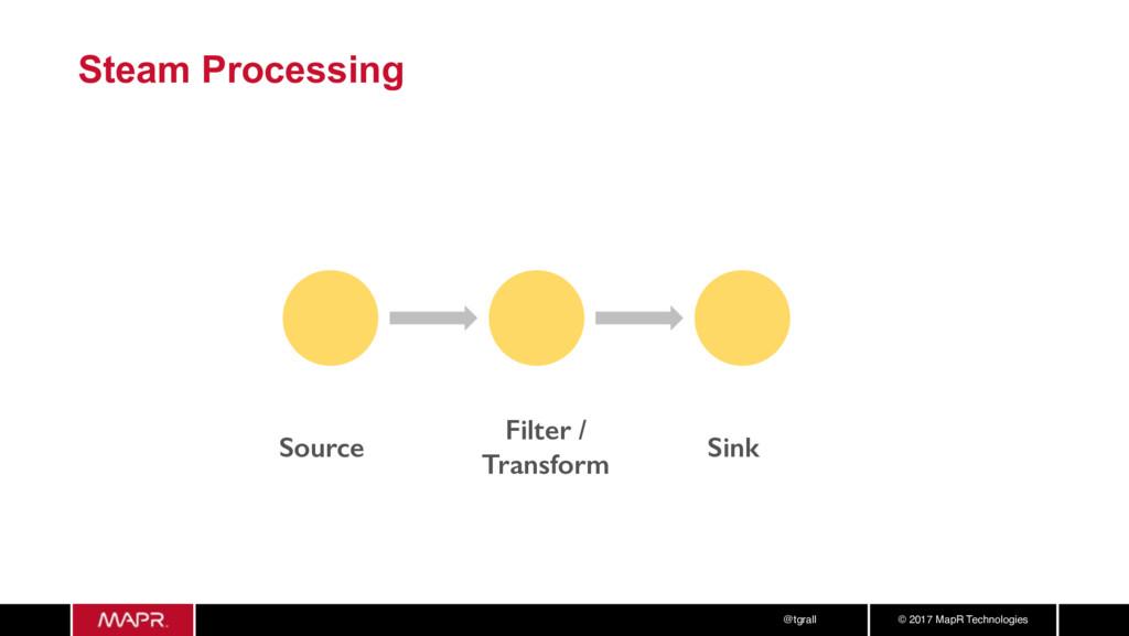 © 2017 MapR Technologies @tgrall Steam Processi...