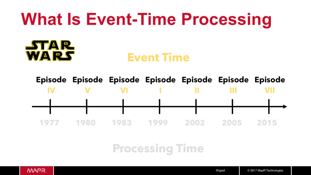 © 2017 MapR Technologies @tgrall What Is Event-...