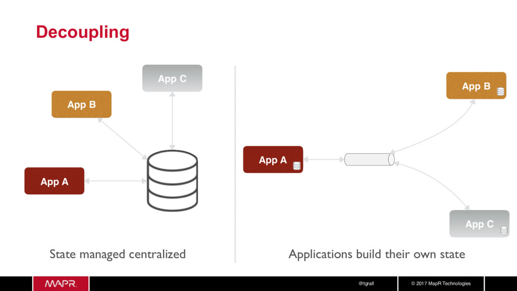 © 2017 MapR Technologies @tgrall Decoupling App...