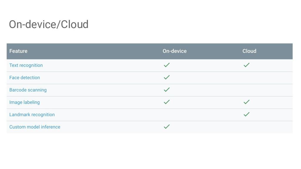 On-device/Cloud