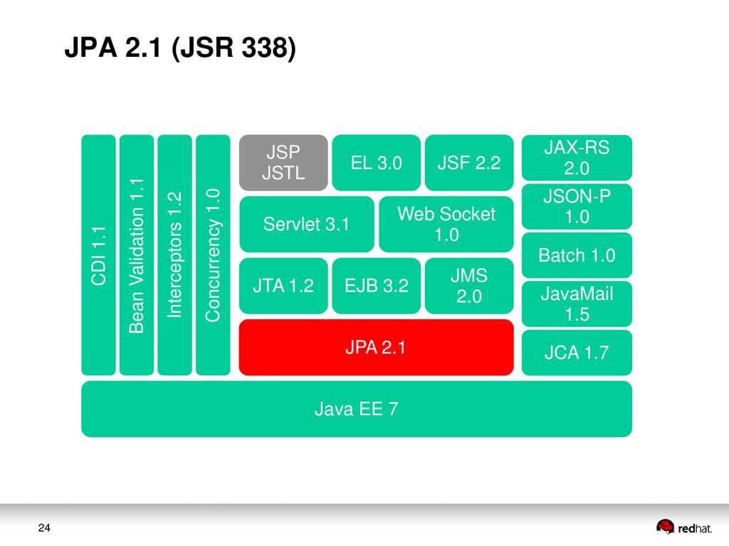 24 JAX-RS 2.0 JSON-P 1.0 Web Socket 1.0 Servlet...