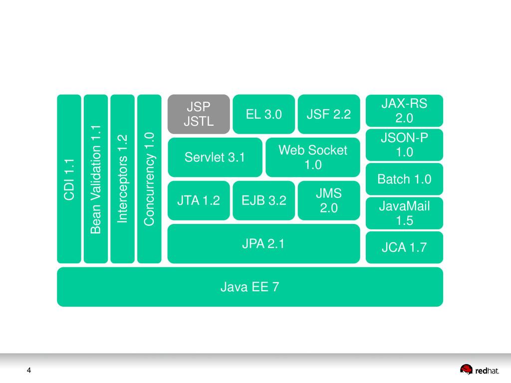4 JAX-RS 2.0 JSON-P 1.0 Web Socket 1.0 Servlet ...