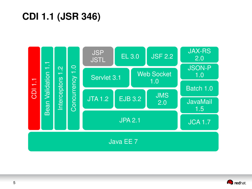 5 JAX-RS 2.0 JSON-P 1.0 Web Socket 1.0 Servlet ...