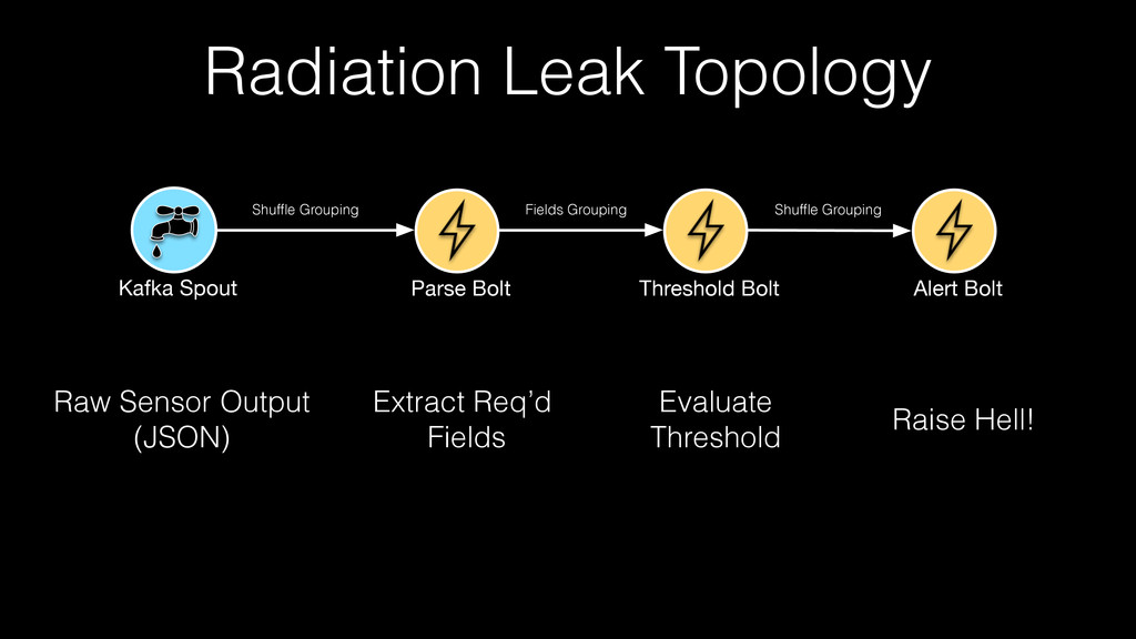 Radiation Leak Topology Raw Sensor Output (JSON...