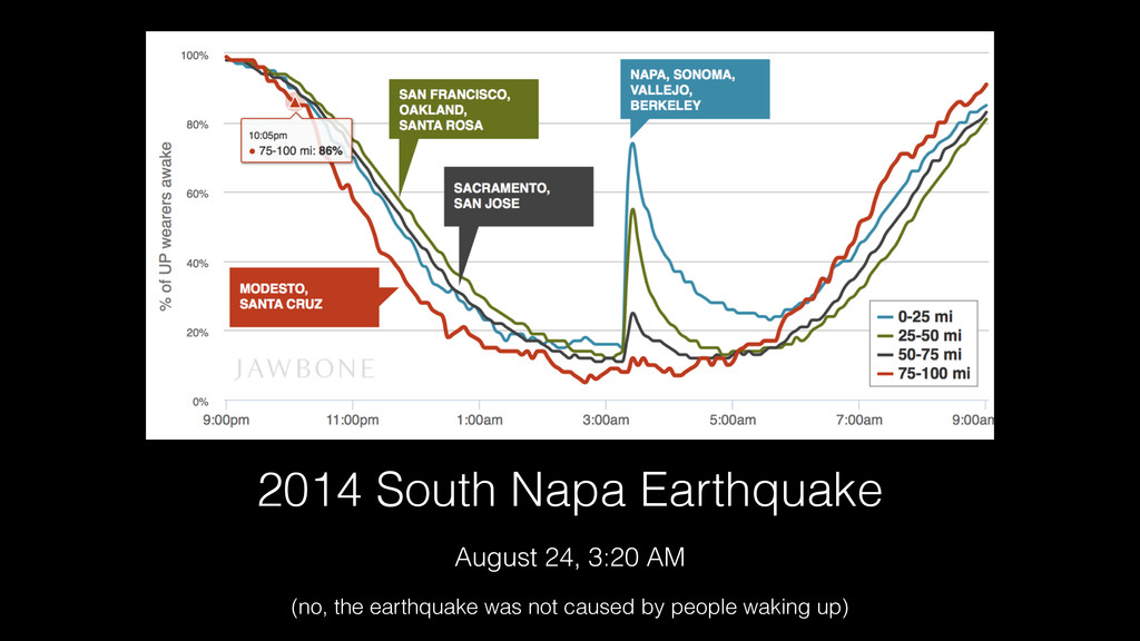 2014 South Napa Earthquake August 24, 3:20 AM (...