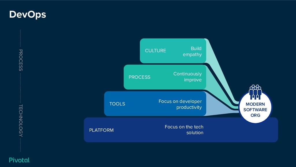 DevOps TECHNOLOGY CULTURE Build empathy PROCESS...