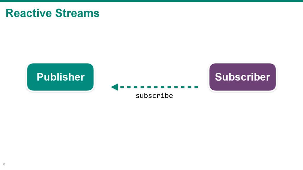Reactive Streams 8 Publisher Subscriber subscri...