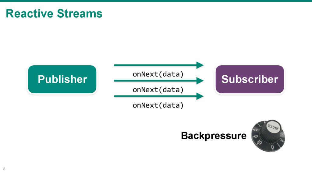 Reactive Streams 8 Publisher Subscriber Backpre...