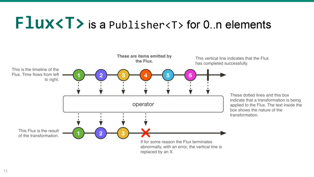 13 Flux<T> is a Publisher<T> for 0..n elements
