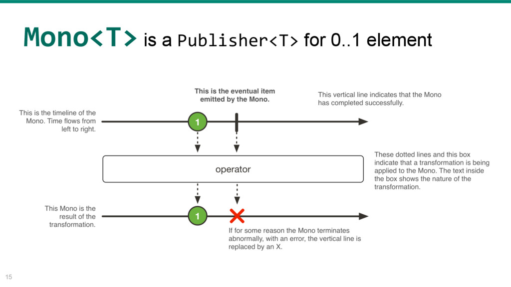 15 Mono<T> is a Publisher<T> for 0..1 element