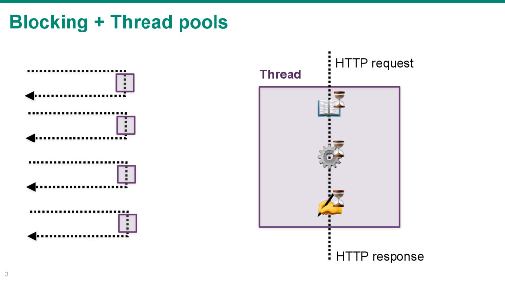 Blocking + Thread pools 3 HTTP request HTTP res...