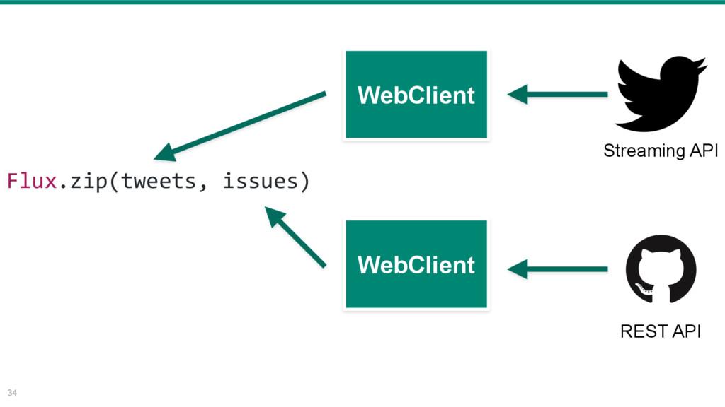 34 Flux.zip(tweets, issues) WebClient Streaming...