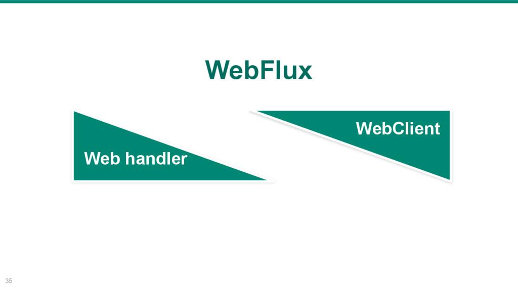 35 WebClient Web handler WebFlux