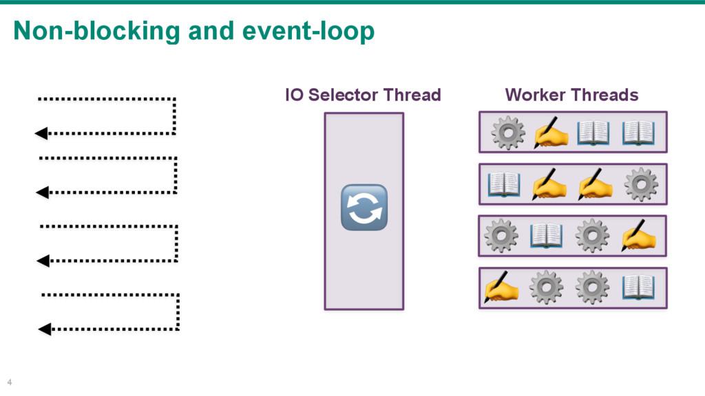 Non-blocking and event-loop 4 IO Selector Threa...