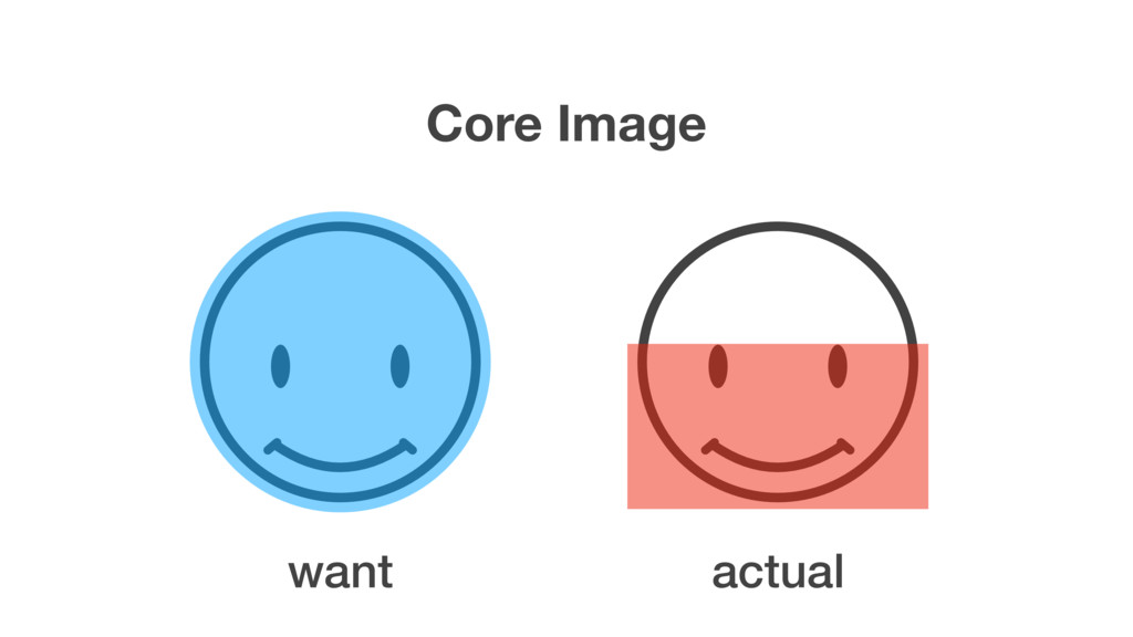Core Image want actual