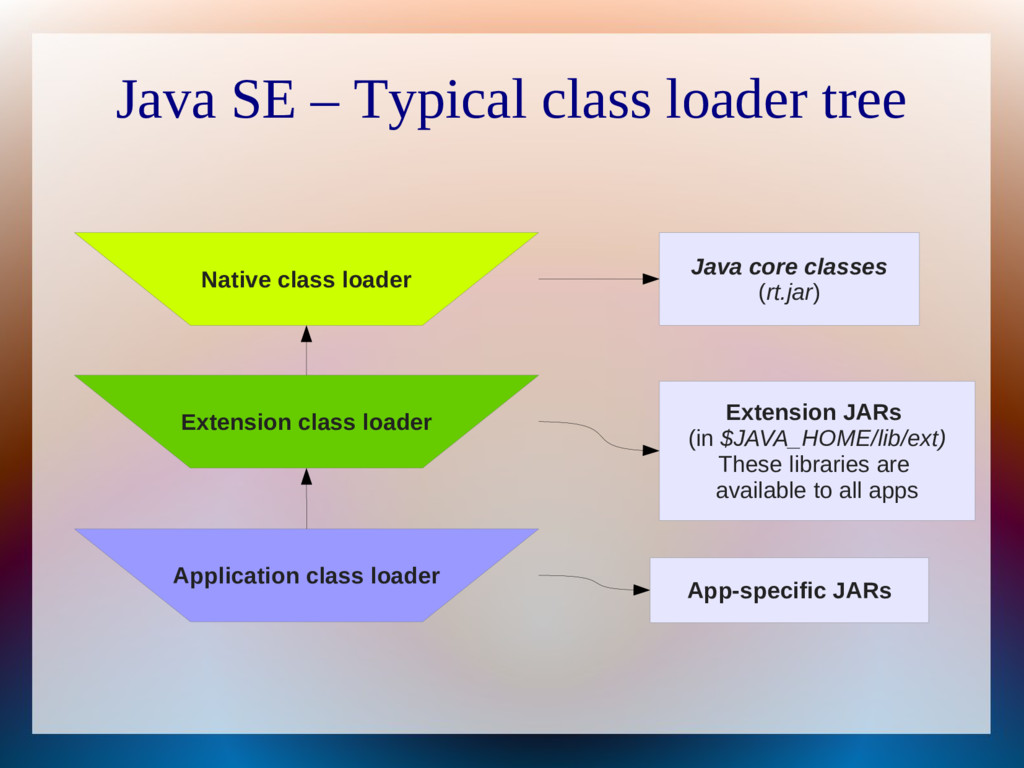 Java SE – Typical class loader tree Native clas...