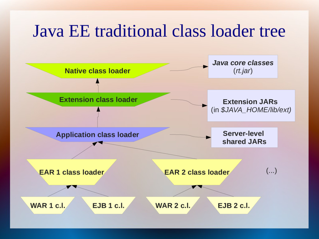 Java EE traditional class loader tree Native cl...