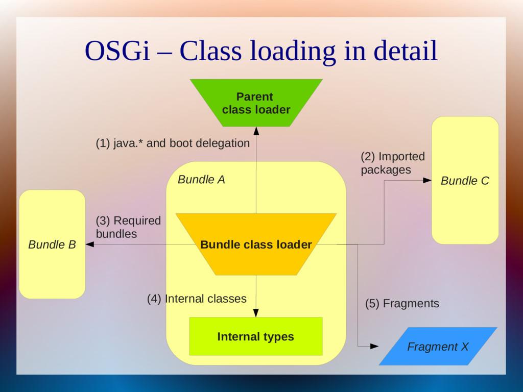 OSGi – Class loading in detail Bundle A Bundle ...