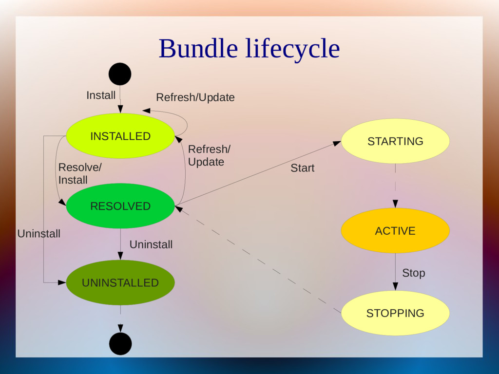 Bundle lifecycle INSTALLED RESOLVED STARTING AC...