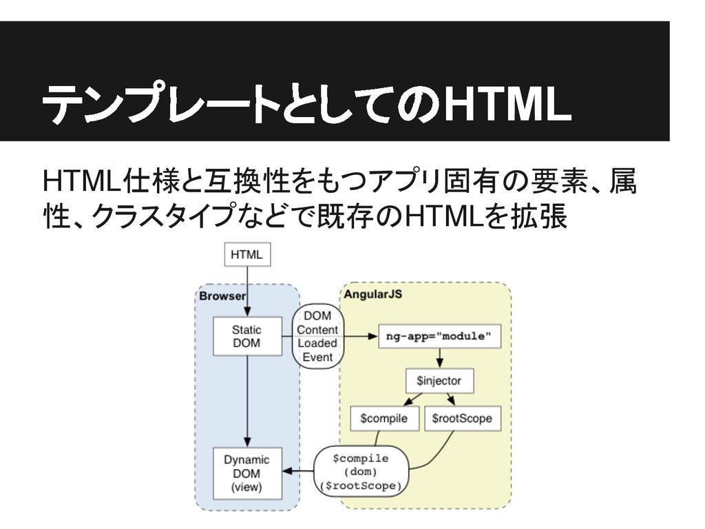 テンプレートとしてのHTML HTML仕様と互換性をもつアプリ固有の要素、属 性、クラスタイプ...