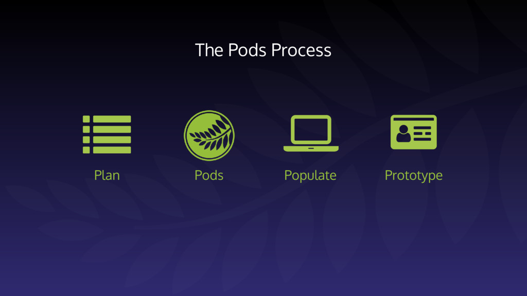 The Pods Process Pods Plan Populate Prototype 