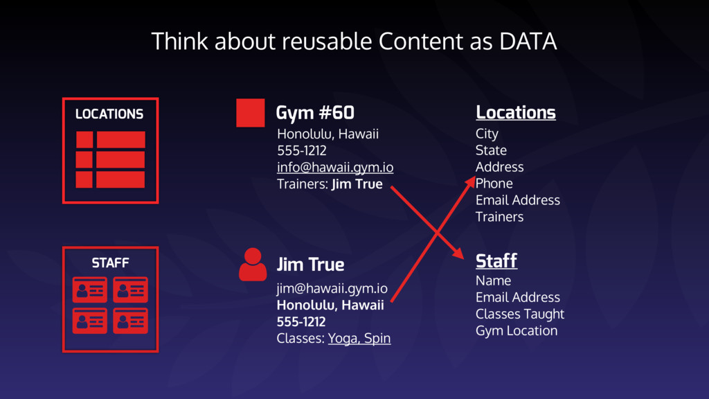 Think about reusable Content as DATA     ST...