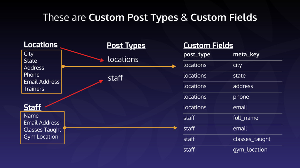 These are Custom Post Types & Custom Fields Loc...