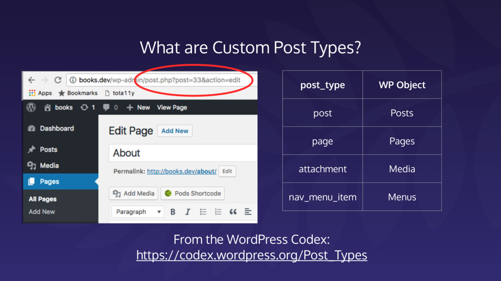 What are Custom Post Types? post_type WP Object...