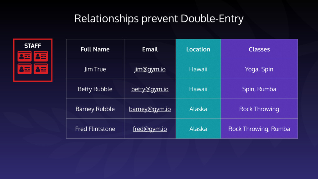 Relationships prevent Double-Entry     STAF...