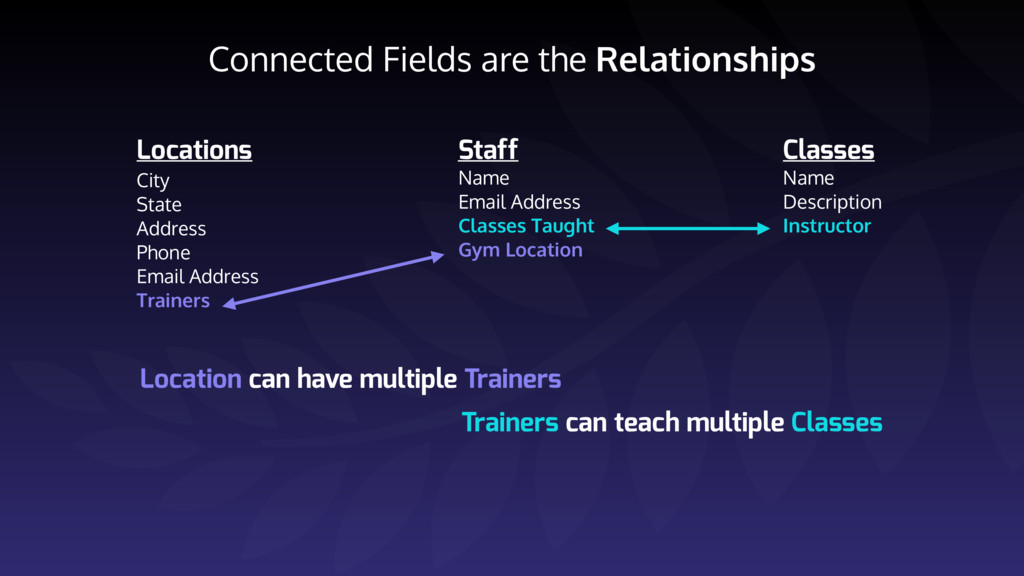 Connected Fields are the Relationships Location...