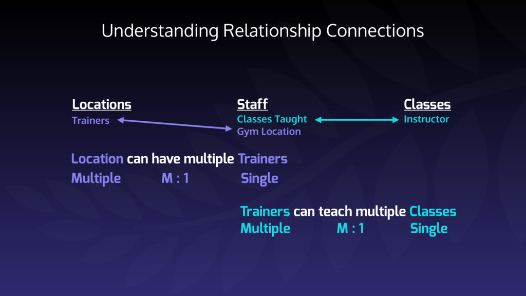 Understanding Relationship Connections Location...