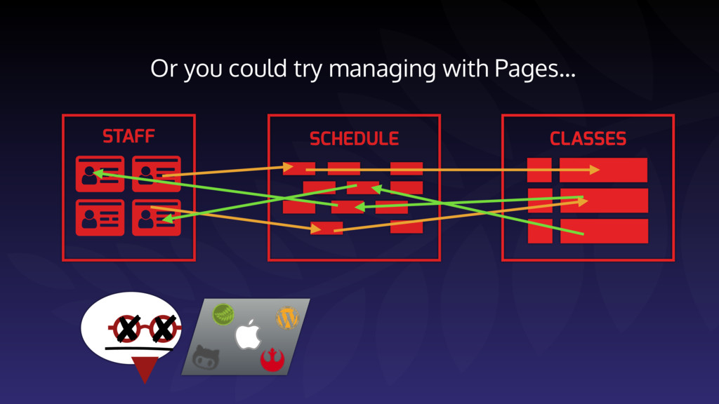 Or you could try managing with Pages…     S...