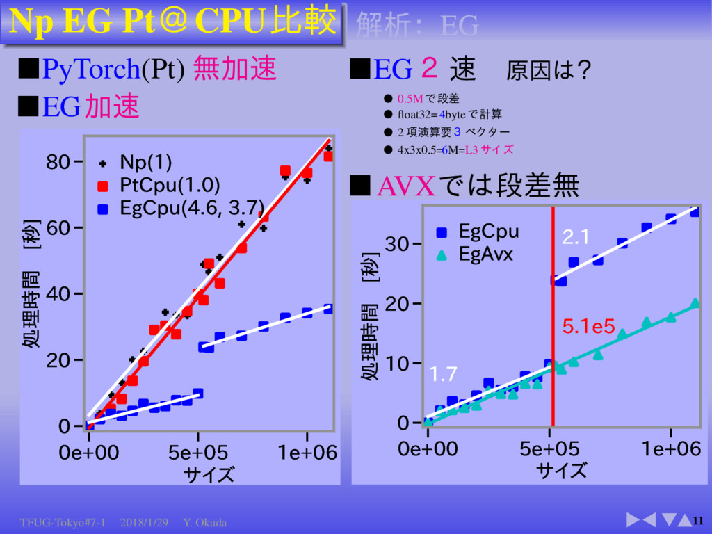 Np EG Pt CPU 11 ■PyTorch(Pt) ■EG F F F...