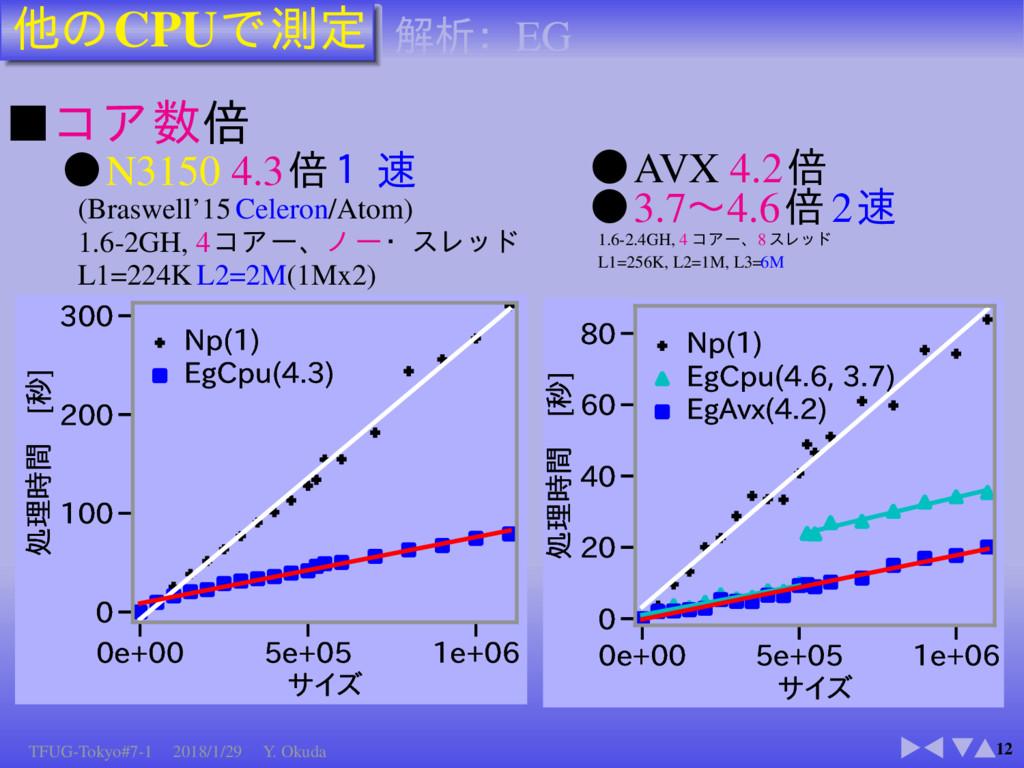 CPU 12 ■ N3150 4.3 (Braswell'15 Celeron/Atom) 1...
