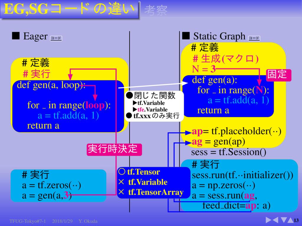 EG,SG 13 Eager Static Graph # # def gen(a, loop...
