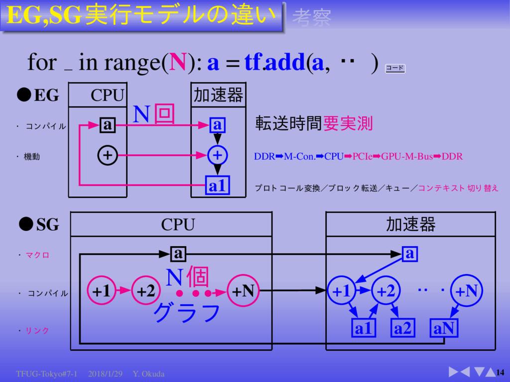 EG,SG 14 for in range(N): a = tf.add(a, ) EG CP...