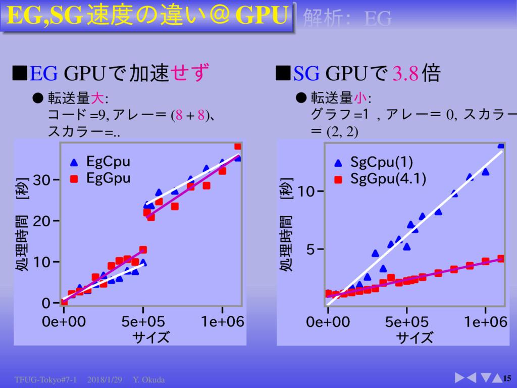 EG,SG GPU 15 ■EG GPU ● : =9, (8 + 8) =.. F ...