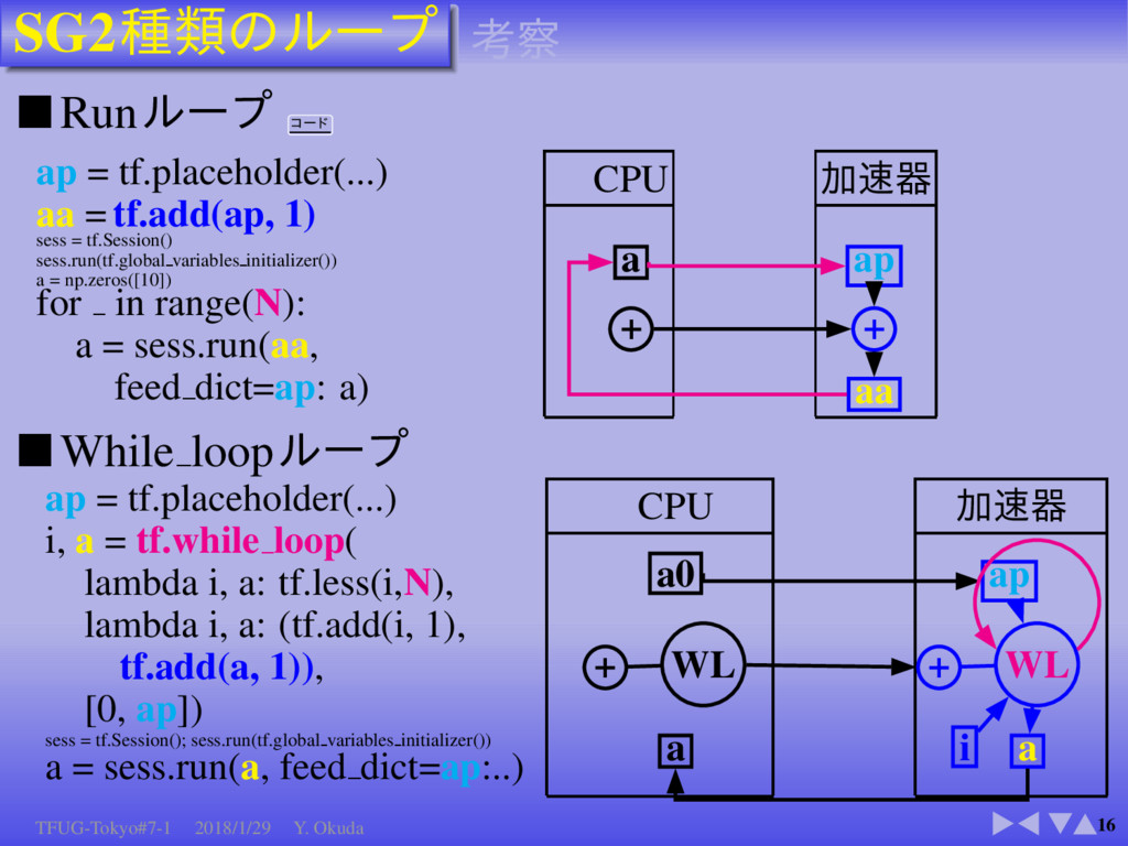 SG2 16 ■ Run ap = tf.placeholder(...) aa = tf.a...