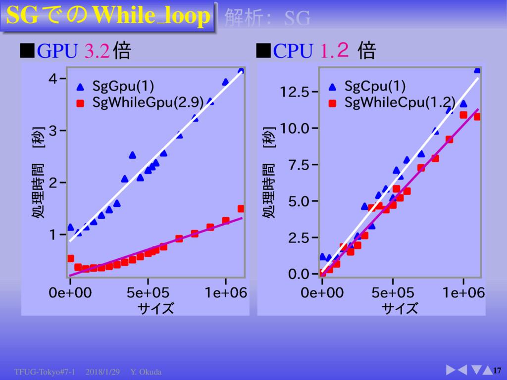 SG While loop 17 ■GPU 3.2 F F F  ...