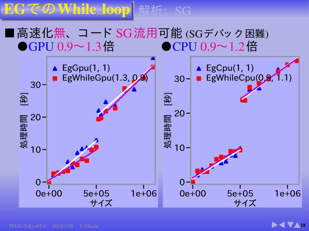 EG While loop 18 ■ SG (SG ) ●GPU 0.9 1.3 F ...