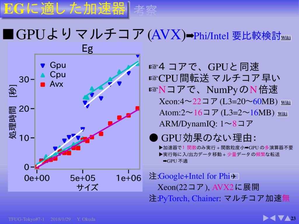 EG 23 ■GPU (AVX)➡Phi/Intel Wiki F F F...