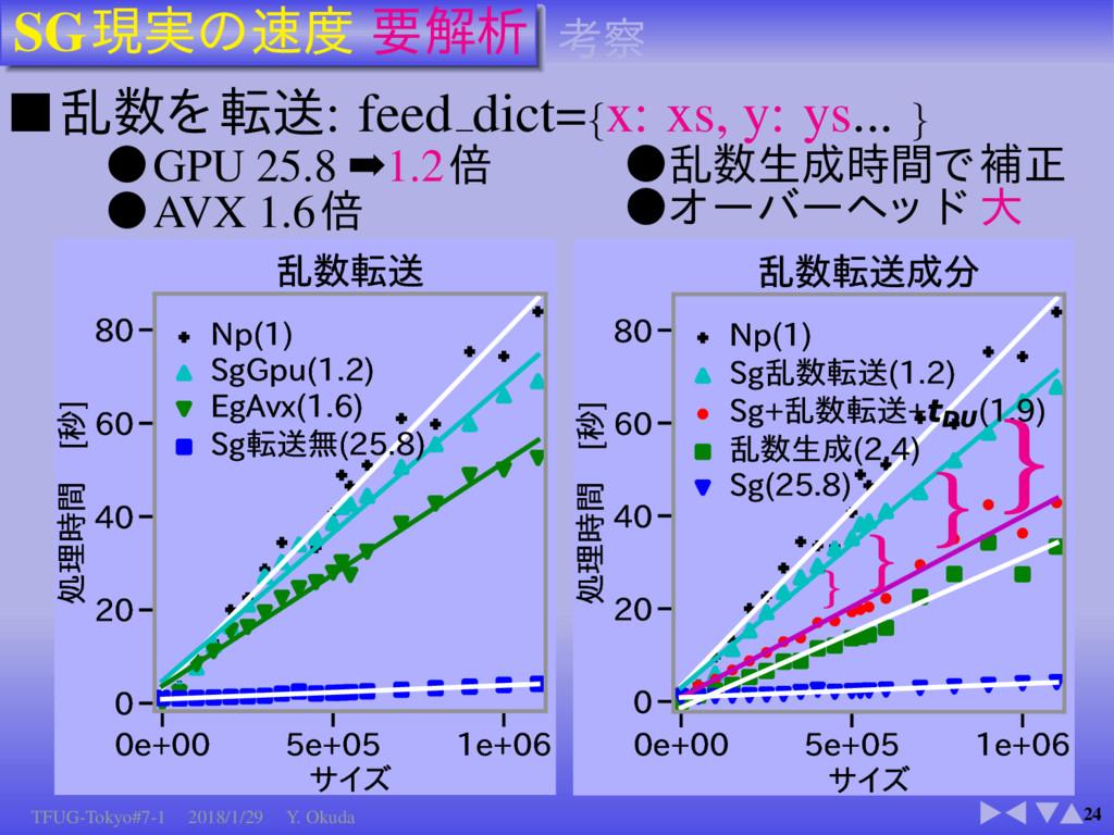 SG 24 ■ : feed dict={x: xs, y: ys... } GPU 25.8...