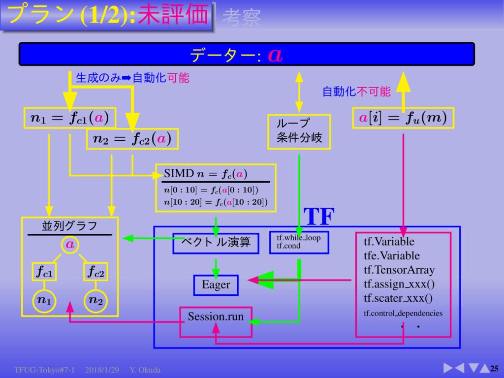 (1/2): 25 : a n1 = fc1 (a) ➡ n2 = fc2 (a) SIMD ...
