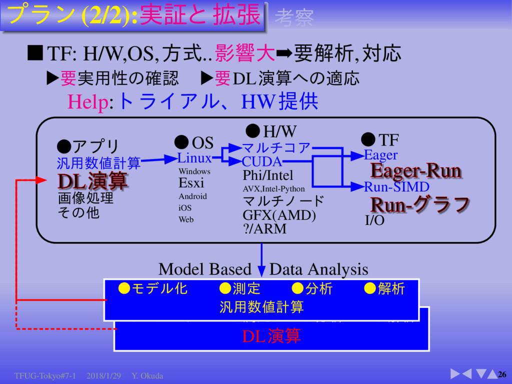 (2/2): 26 TF: H/W,OS, .. ➡ , ▼ ▼ DL Help: HW OS...
