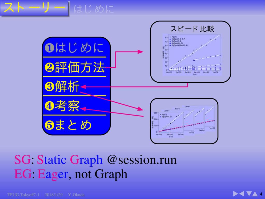 4 ❶ ❷ ❸ ❹ ❺ SG: Static Graph @session.run EG: E...